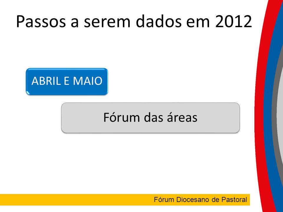 FÓRUM DIOCESANO Fórum Diocesano de Pastoral Passos a serem dados em 2012 ABRIL E MAIO Fórum das áreas