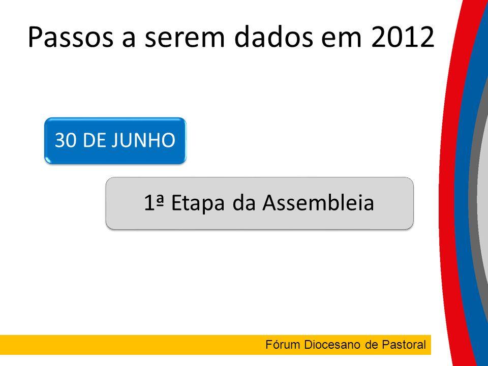 FÓRUM DIOCESANO Fórum Diocesano de Pastoral Passos a serem dados em 2012 30 DE JUNHO 1ª Etapa da Assembleia