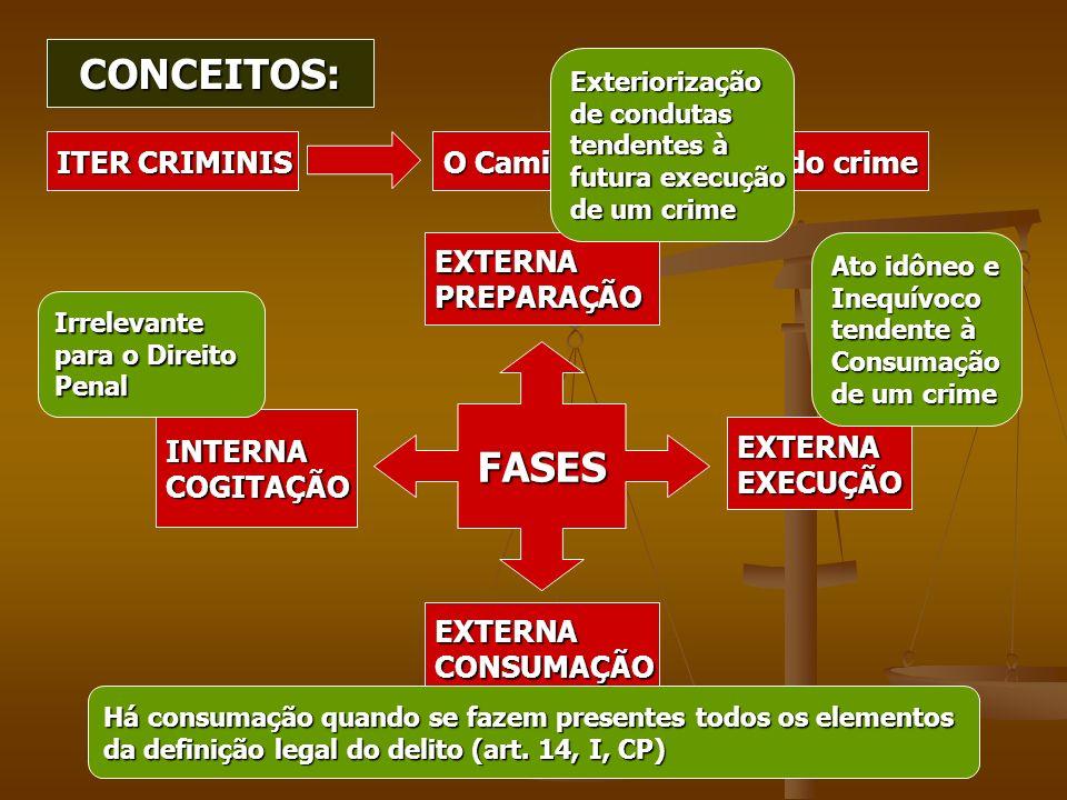 CONCEITOS: INTERNACOGITAÇÃO ITER CRIMINIS O Caminho (itinerário) do crime EXTERNAPREPARAÇÃO FASES EXTERNAEXECUÇÃO EXTERNACONSUMAÇÃO Há consumação quan