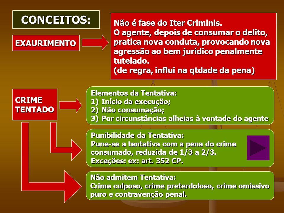 CONCEITOS: CRIMETENTADO EXAURIMENTO Não é fase do Iter Criminis. O agente, depois de consumar o delito, pratica nova conduta, provocando nova agressão