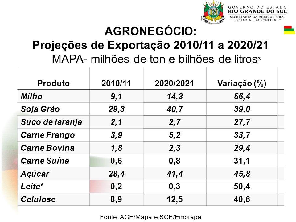 AGRONEGÓCIO: Projeções de Exportação 2010/11 a 2020/21 MAPA- milhões de ton e bilhões de litros * Produto2010/112020/2021Variação (%) Milho9,114,356,4