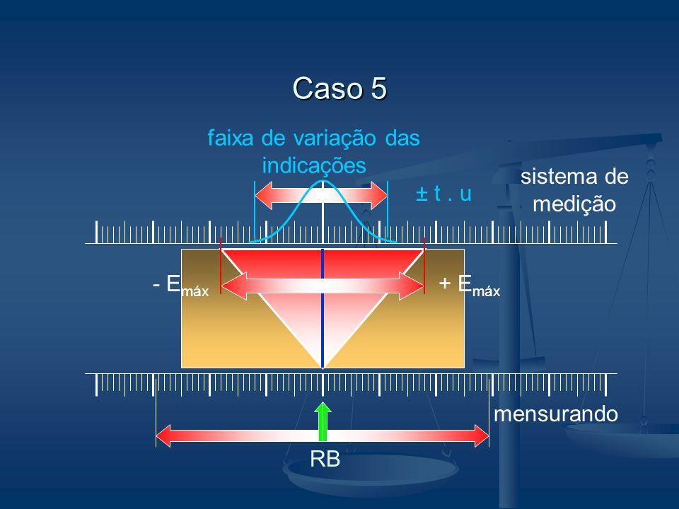 Caso 5 mensurando sistema de medição RB faixa de variação das indicações ± t. u - E máx + E máx