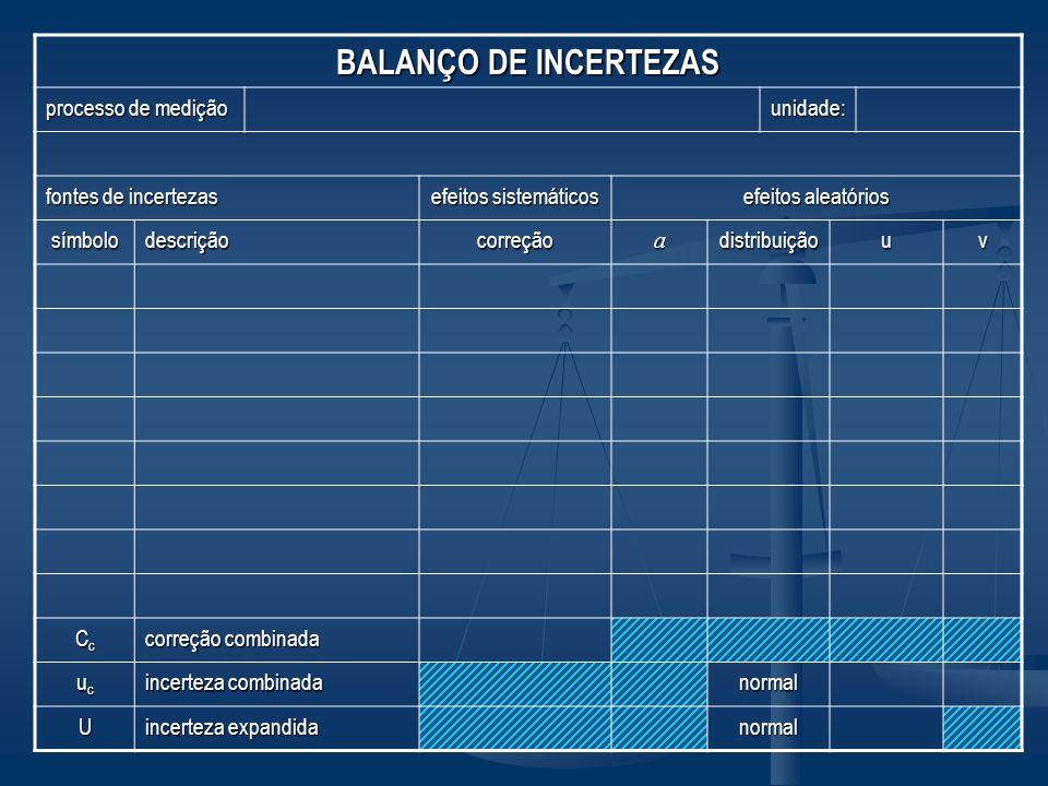BALANÇO DE INCERTEZAS processo de medição unidade: fontes de incertezas efeitos sistemáticos efeitos aleatórios símbolodescriçãocorreçãoadistribuiçãou