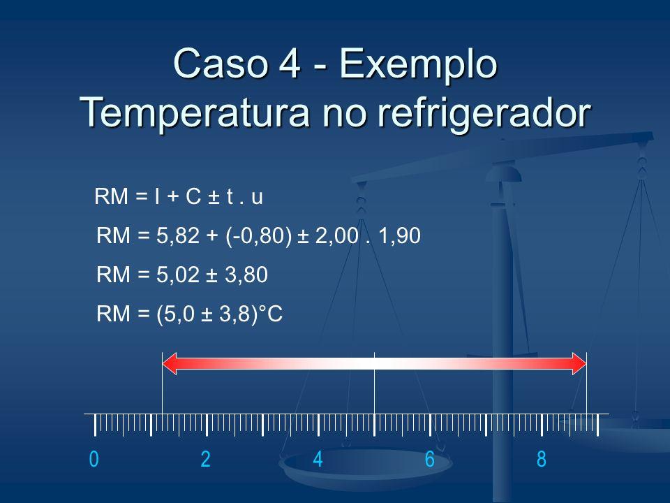 Caso 4 - Exemplo Temperatura no refrigerador RM = I + C ± t. u RM = 5,82 + (-0,80) ± 2,00. 1,90 RM = 5,02 ± 3,80 RM = (5,0 ± 3,8)°C 46802