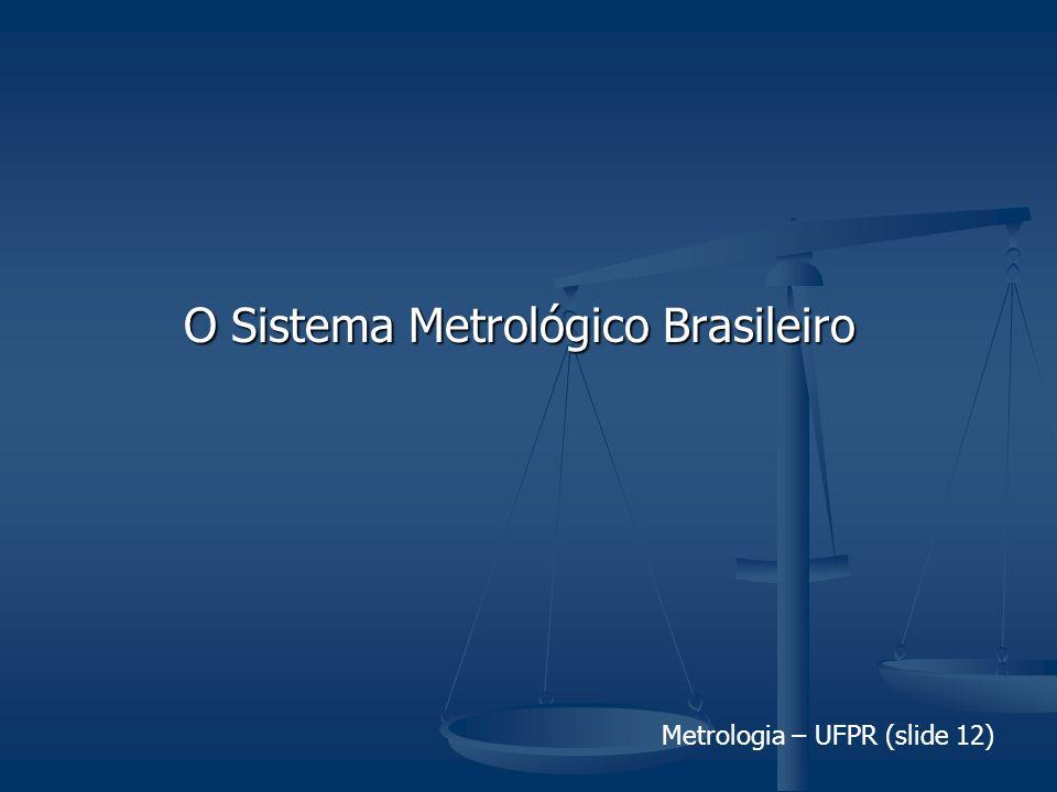 Metrologia – UFPR (slide 12) O Sistema Metrológico Brasileiro