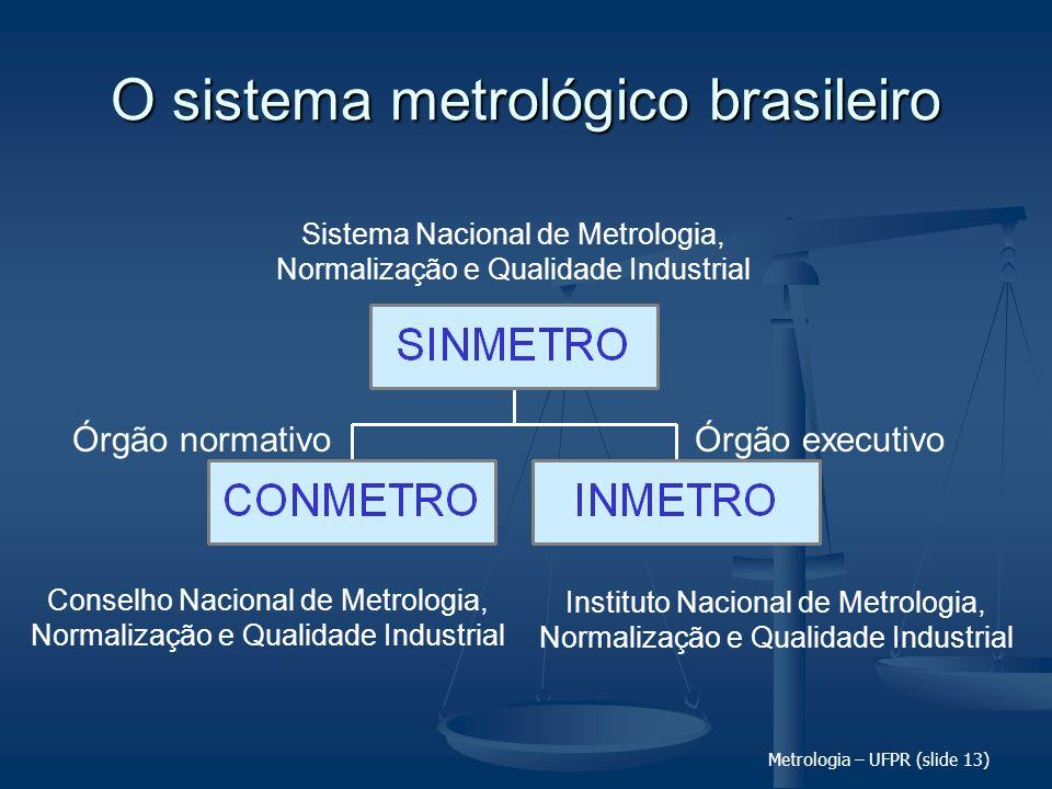 Metrologia – UFPR (slide 13) O sistema metrológico brasileiro Sistema Nacional de Metrologia, Normalização e Qualidade Industrial Conselho Nacional de