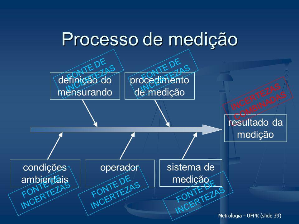 Metrologia – UFPR (slide 39) Processo de medição resultado da medição definição do mensurando procedimento de medição condições ambientais sistema de