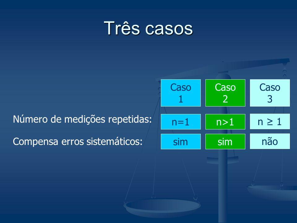 Três casos Número de medições repetidas: Compensa erros sistemáticos: Caso 1 n=1 sim Caso 2 n>1 sim Caso 3 n 1 não