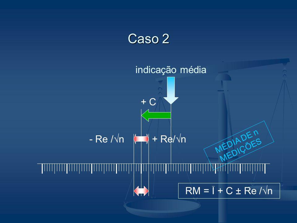 indicação média + C + Re/ n- Re / n MÉDIA DE n MEDIÇÕES Caso 2 RM = I + C ± Re / n