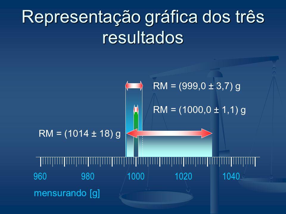 Representação gráfica dos três resultados 100010201040960980 mensurando [g] RM = (999,0 ± 3,7) g RM = (1000,0 ± 1,1) g RM = (1014 ± 18) g