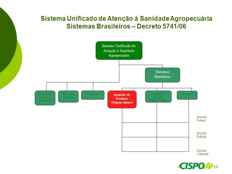 10 Sistema Unificado de Atenção à Sanidade Agropecuária Sistemas Brasileiros – Decreto 5741/06 Sistema Unificado de Atenção à Sanidade Agropecuária Pr