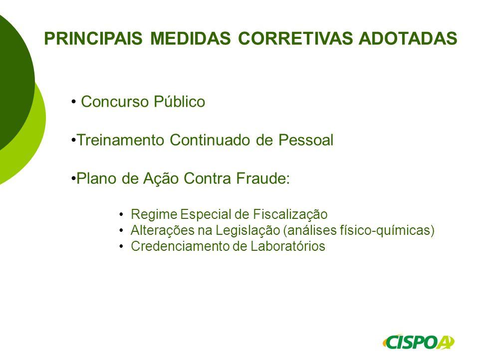 PRINCIPAIS MEDIDAS CORRETIVAS ADOTADAS Concurso Público Treinamento Continuado de Pessoal Plano de Ação Contra Fraude: Regime Especial de Fiscalização