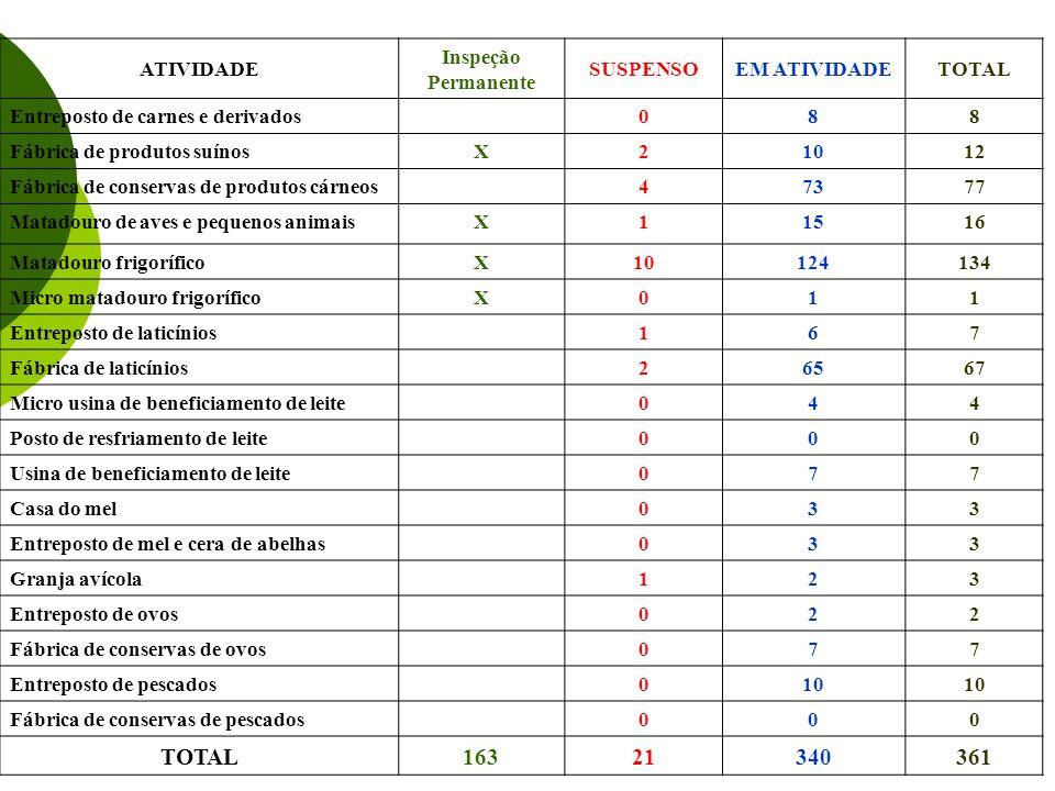ATIVIDADE Inspeção Permanente SUSPENSOEM ATIVIDADETOTAL Entreposto de carnes e derivados088 Fábrica de produtos suínosX21012 Fábrica de conservas de p