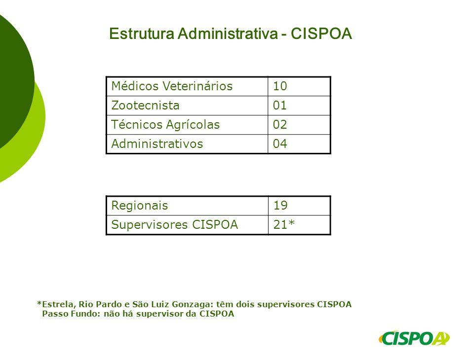 Estrutura Administrativa - CISPOA Médicos Veterinários10 Zootecnista01 Técnicos Agrícolas02 Administrativos04 Regionais19 Supervisores CISPOA21* *Estr