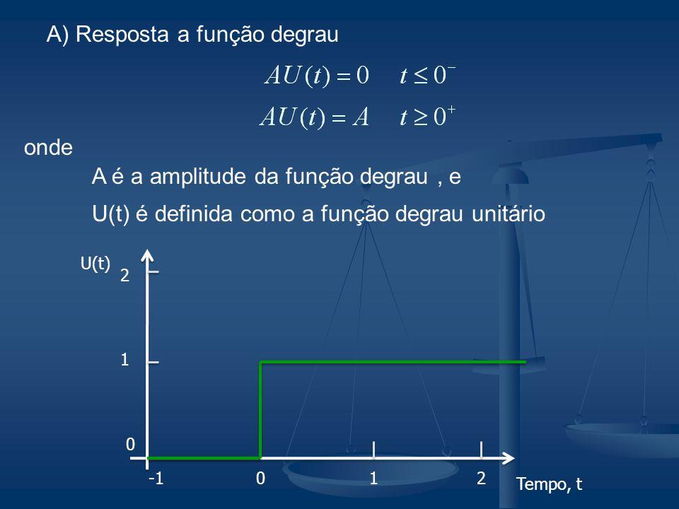 A) Resposta a função degrau onde A é a amplitude da função degrau, e U(t) é definida como a função degrau unitário 012 U(t) Tempo, t 1 2 0