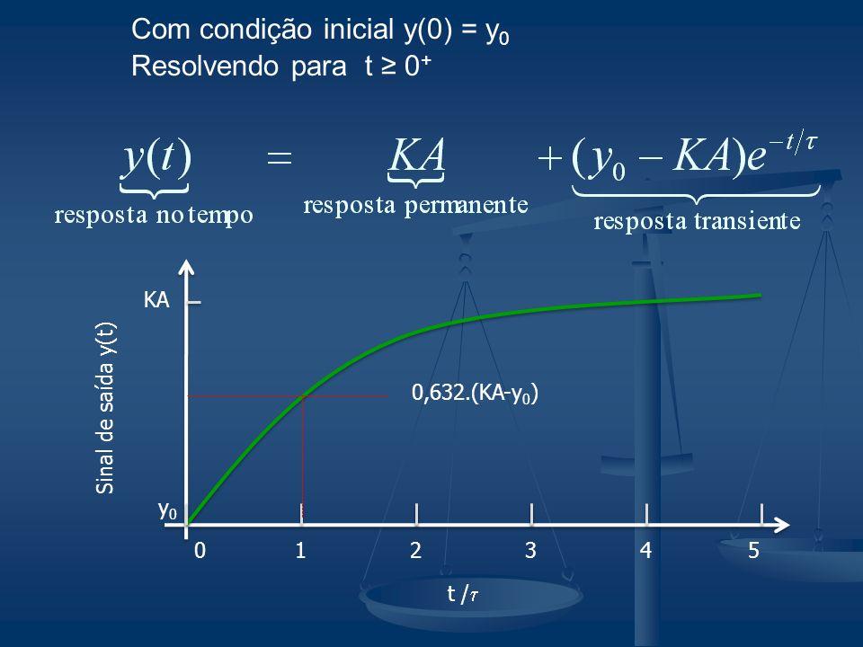 Com condição inicial y(0) = y 0 Resolvendo para t 0 + 012 Sinal de saída y(t) t / KA y0y0 543 0,632.(KA-y 0 )