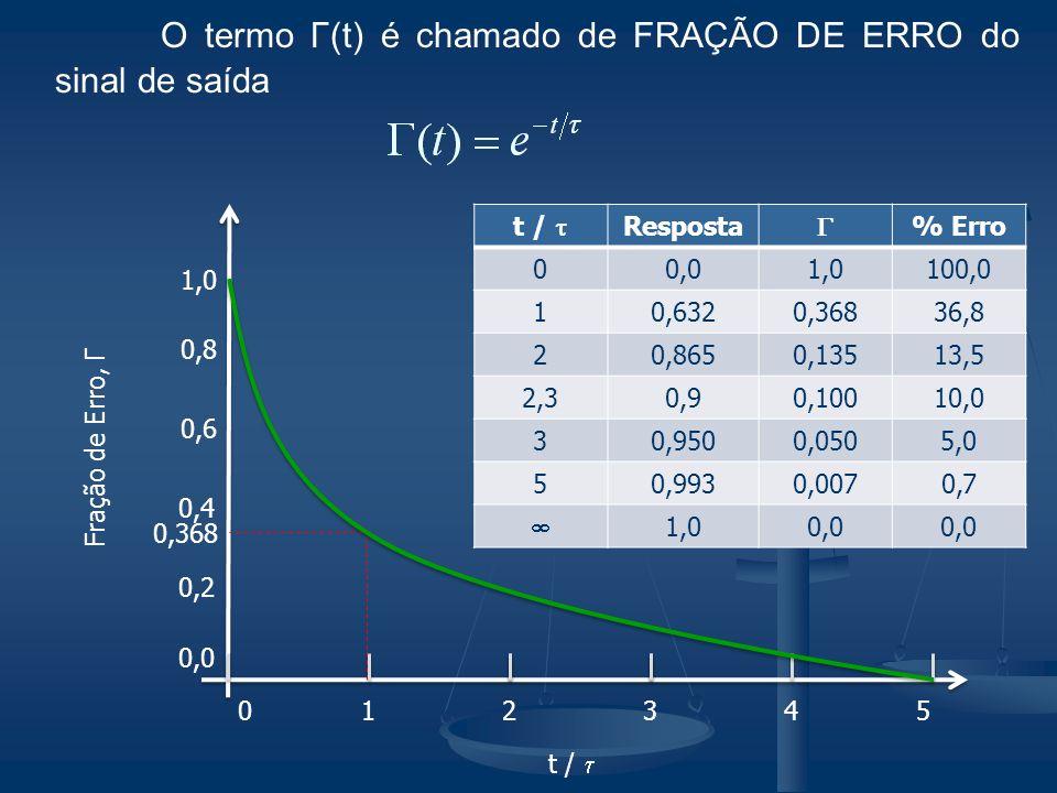 O termo Γ(t) é chamado de FRAÇÃO DE ERRO do sinal de saída 012 Fração de Erro, Γ t / 0,0 543 1,0 0,8 0,6 0,4 0,2 0,368 t / Resposta % Erro 00,01,0100,