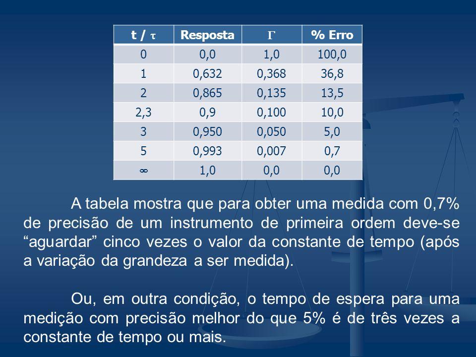 A tabela mostra que para obter uma medida com 0,7% de precisão de um instrumento de primeira ordem deve-se aguardar cinco vezes o valor da constante d