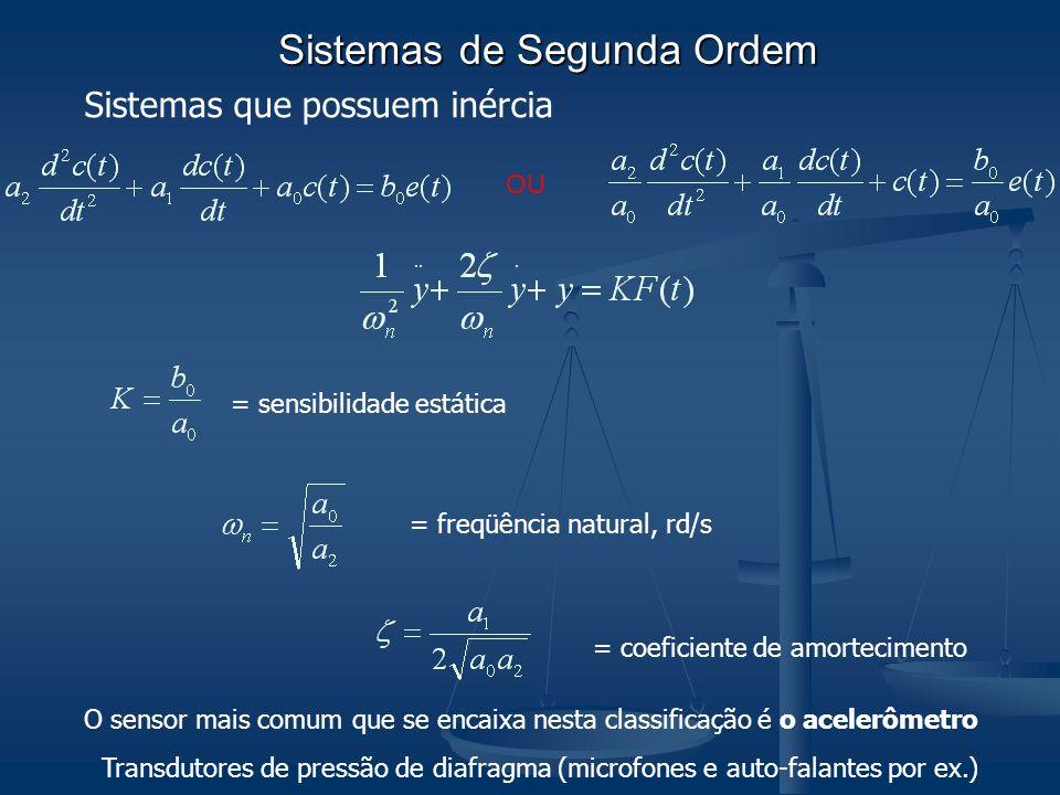 Sistemas de Segunda Ordem = sensibilidade estática = freqüência natural, rd/s = coeficiente de amortecimento O sensor mais comum que se encaixa nesta