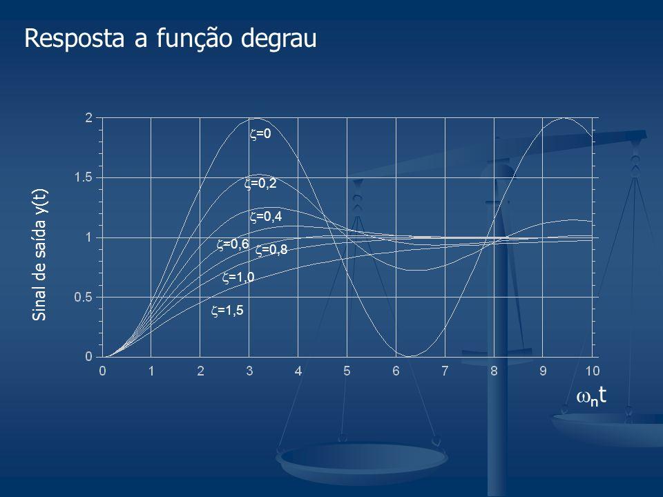 Resposta a função degrau n t =1,5 =1,0 =0,8 =0,6 =0,4 =0,2 =0 Sinal de saída y(t)
