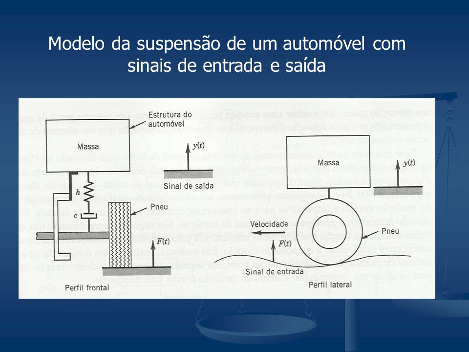 Modelo da suspensão de um automóvel com sinais de entrada e saída
