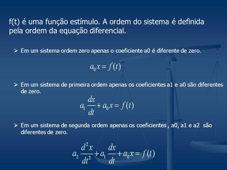 Em um sistema ordem zero apenas o coeficiente a0 é diferente de zero. Em um sistema de primeira ordem apenas os coeficientes a1 e a0 são diferentes de