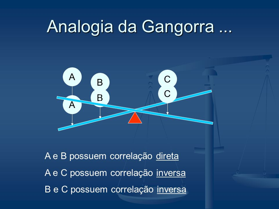 Analogia da Gangorra... A B CABC A e B possuem correlação direta A e C possuem correlação inversa B e C possuem correlação inversa