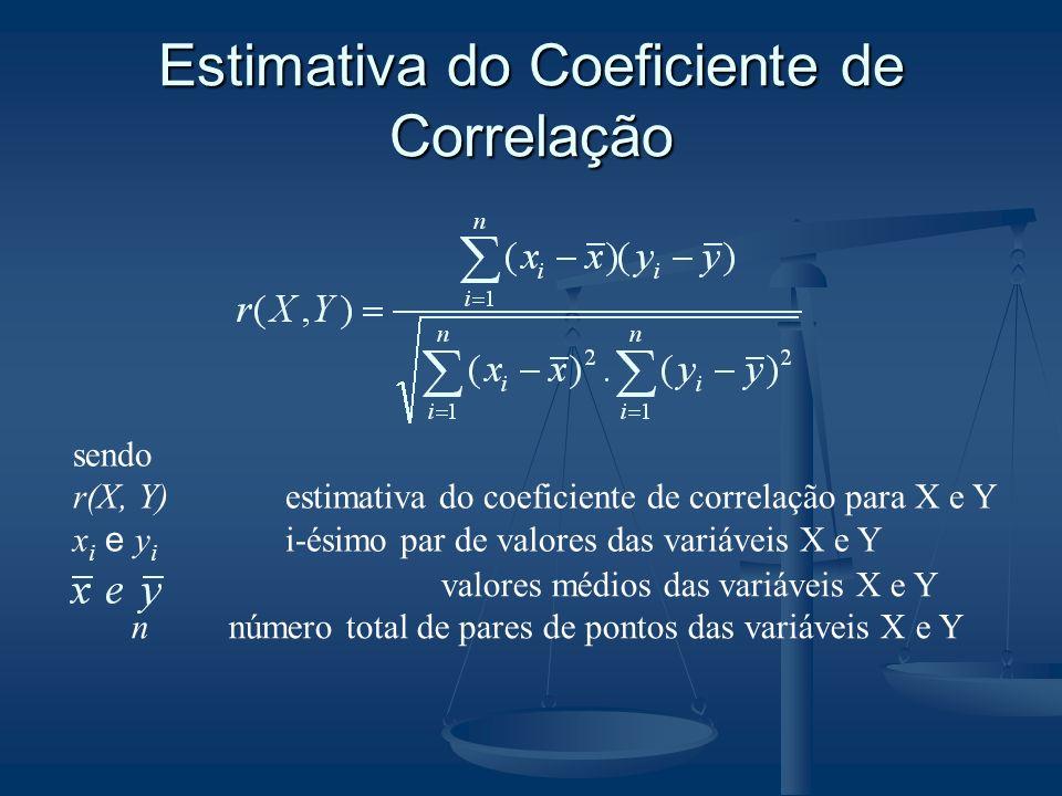 Estimativa do Coeficiente de Correlação sendo r(X, Y)estimativa do coeficiente de correlação para X e Y x i e y i i-ésimo par de valores das variáveis