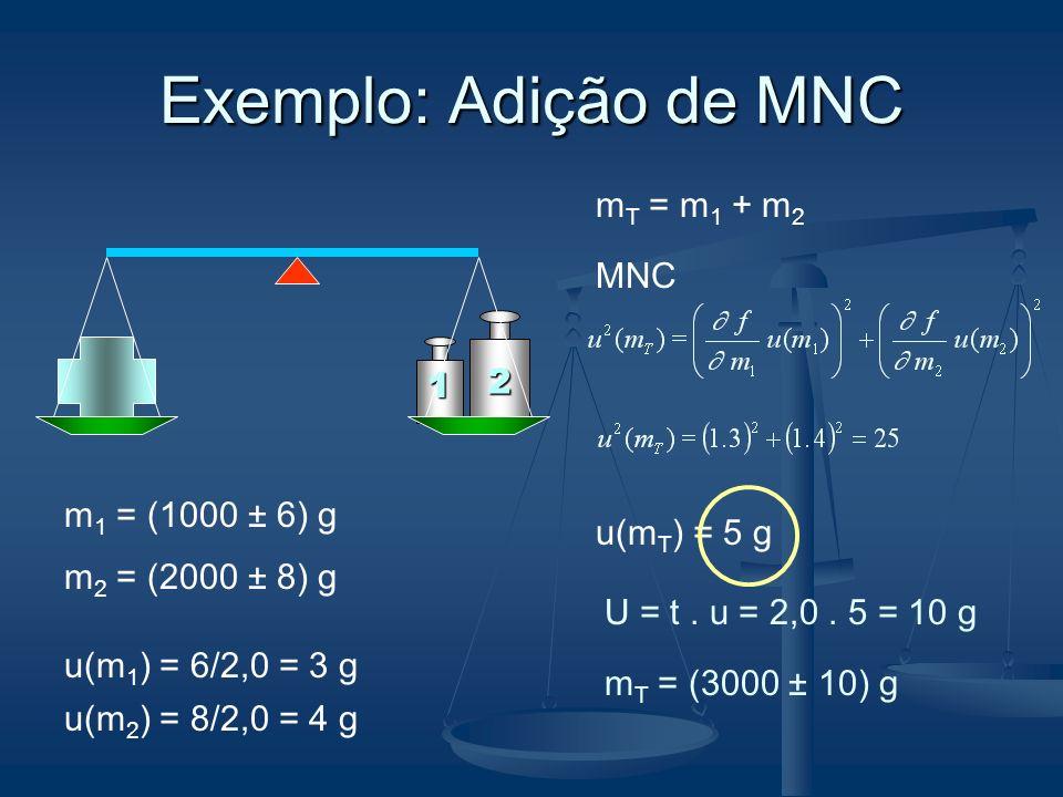 Exemplo: Adição de MNC 1 2 m T = m 1 + m 2 m 1 = (1000 ± 6) g m 2 = (2000 ± 8) g u(m T ) = 5 g MNC m T = (3000 ± 10) g u(m 1 ) = 6/2,0 = 3 g u(m 2 ) =