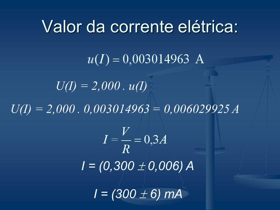 Valor da corrente elétrica: U(I) = 2,000. u(I) U(I) = 2,000. 0,003014963 = 0,006029925 A I = (0,300 0,006) A I = (300 6) mA