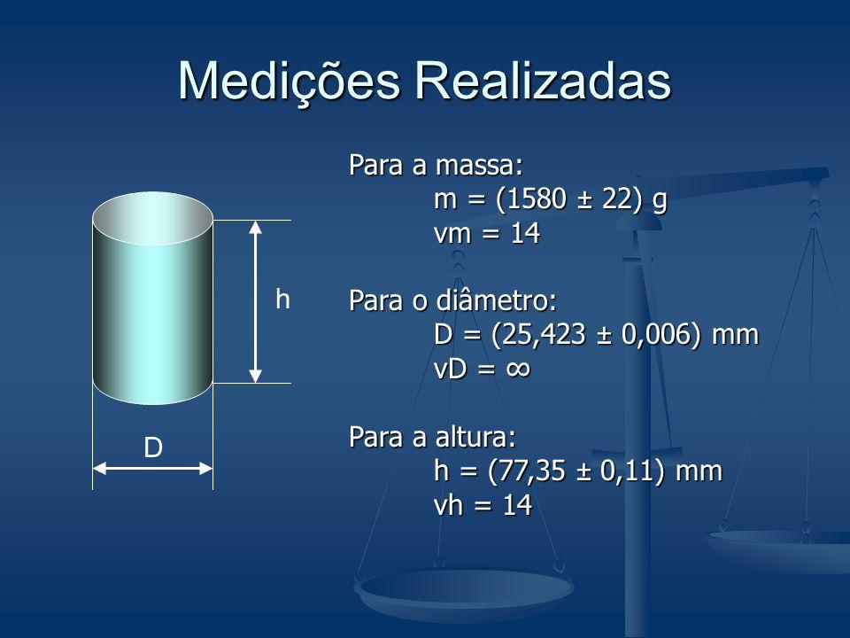 Medições Realizadas D h Para a massa: m = (1580 ± 22) g νm = 14 Para o diâmetro: D = (25,423 ± 0,006) mm νD = νD = Para a altura: h = (77,35 ± 0,11) m