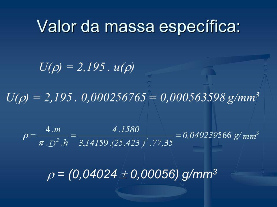 Valor da massa específica: U( ) = 2,195. u( ) U( ) = 2,195. 0,000256765 = 0,000563598 g/mm 3 = (0,04024 0,00056) g/mm 3