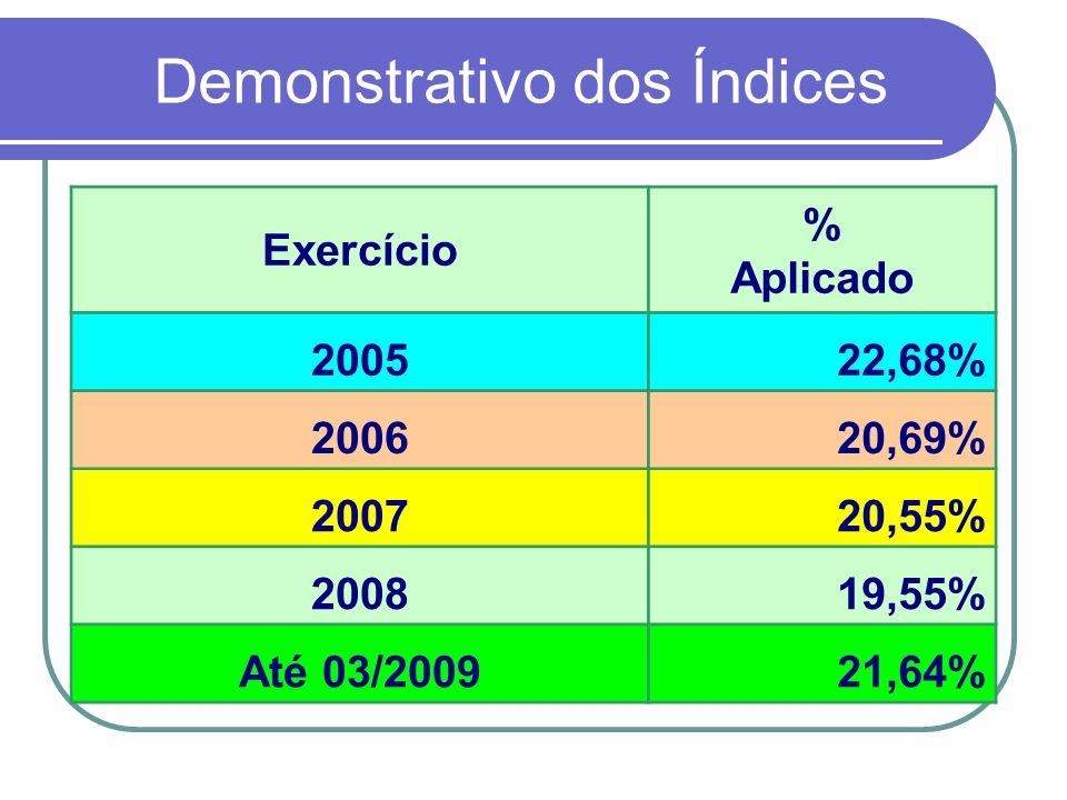 Demonstrativo dos Índices Exercício % Aplicado 200522,68% 200620,69% 200720,55% 200819,55% Até 03/200921,64%