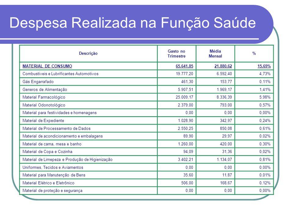 Despesa Realizada na Função Saúde Descrição Gasto no Trimestre Média Mensal % MATERIAL DE CONSUMO65.641,8521.880,6215,69% Combustiveis e Lubrificantes