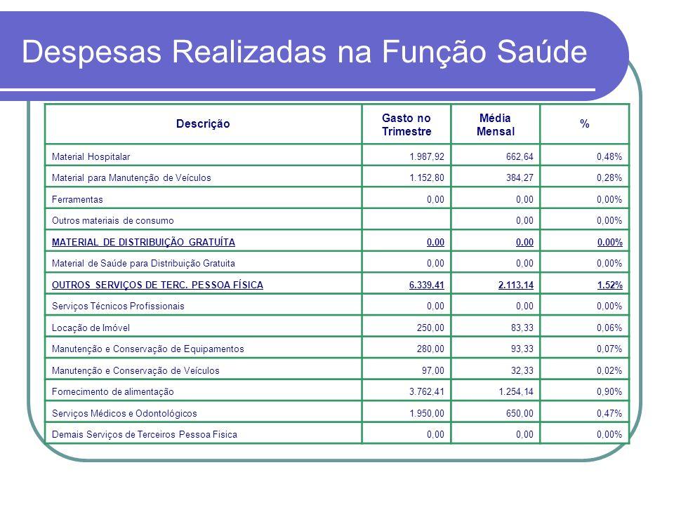 Despesas Realizadas na Função Saúde Descrição Gasto no Trimestre Média Mensal % Material Hospitalar1.987,92662,640,48% Material para Manutenção de Veí
