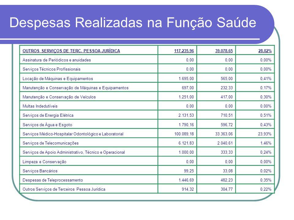 Despesas Realizadas na Função Saúde OUTROS SERVIÇOS DE TERC. PESSOA JURÍDICA117.235,9639.078,6528,02% Assinatura de Periódicos e anuidades0,00 0,00% S