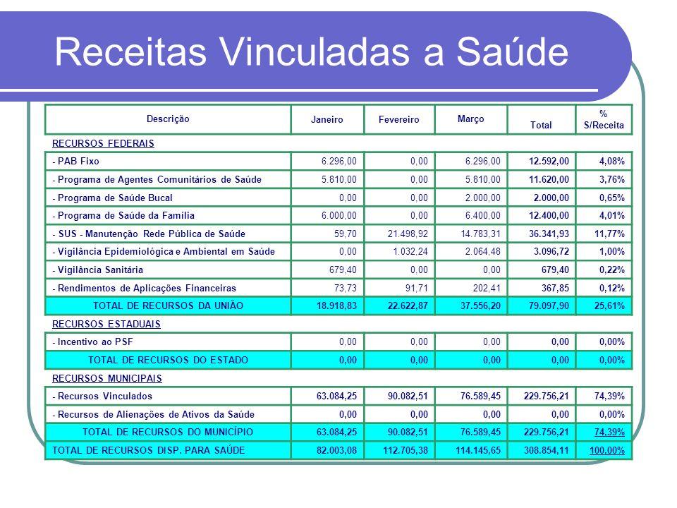 Receitas Vinculadas a Saúde DescriçãoJaneiroFevereiroMarço Total % S/Receita RECURSOS FEDERAIS - PAB Fixo6.296,000,006.296,0012.592,004,08% - Programa