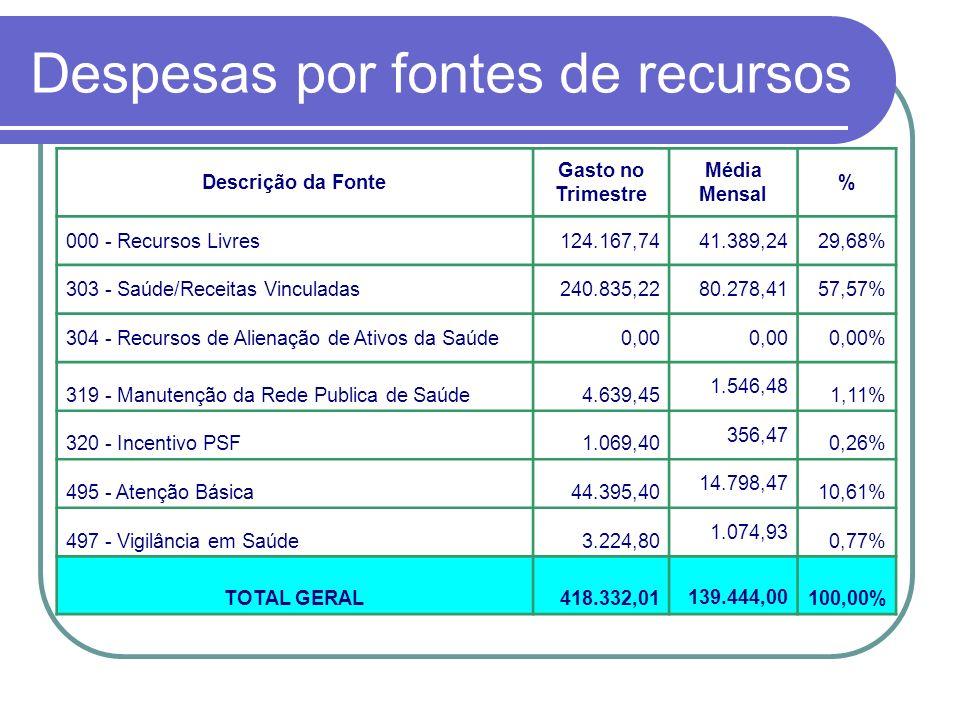 Despesas por fontes de recursos Descrição da Fonte Gasto no Trimestre Média Mensal % 000 - Recursos Livres124.167,7441.389,2429,68% 303 - Saúde/Receit