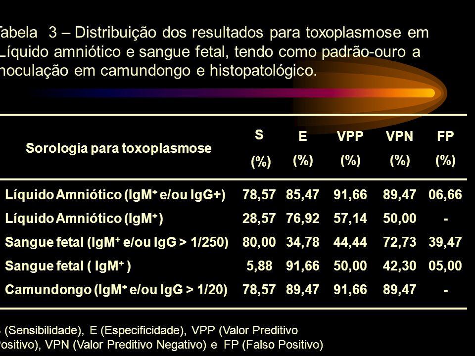 Tabela 3 – Distribuição dos resultados para toxoplasmose em Líquido amniótico e sangue fetal, tendo como padrão-ouro a Inoculação em camundongo e hist