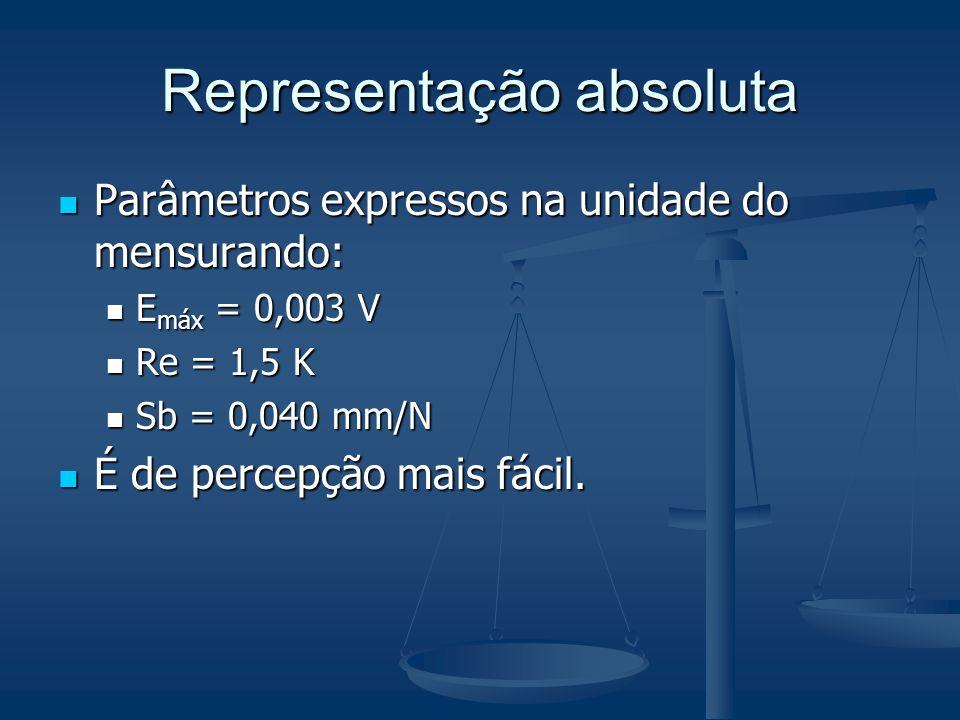 Representação relativa ou fiducial Parâmetro é expresso como um percentual de um valor de referência Parâmetro é expresso como um percentual de um valor de referência Em relação ao valor final de escala (VFE) Em relação ao valor final de escala (VFE) E máx = 1% do VFE E máx = 1% do VFE EL = 0,1% (do VFE) EL = 0,1% (do VFE) Em relação à faixa de indicação Em relação à faixa de indicação Em relação ao valor nominal (medidas materializadas) Em relação ao valor nominal (medidas materializadas) Facilita comparações entre SM distintos Facilita comparações entre SM distintos