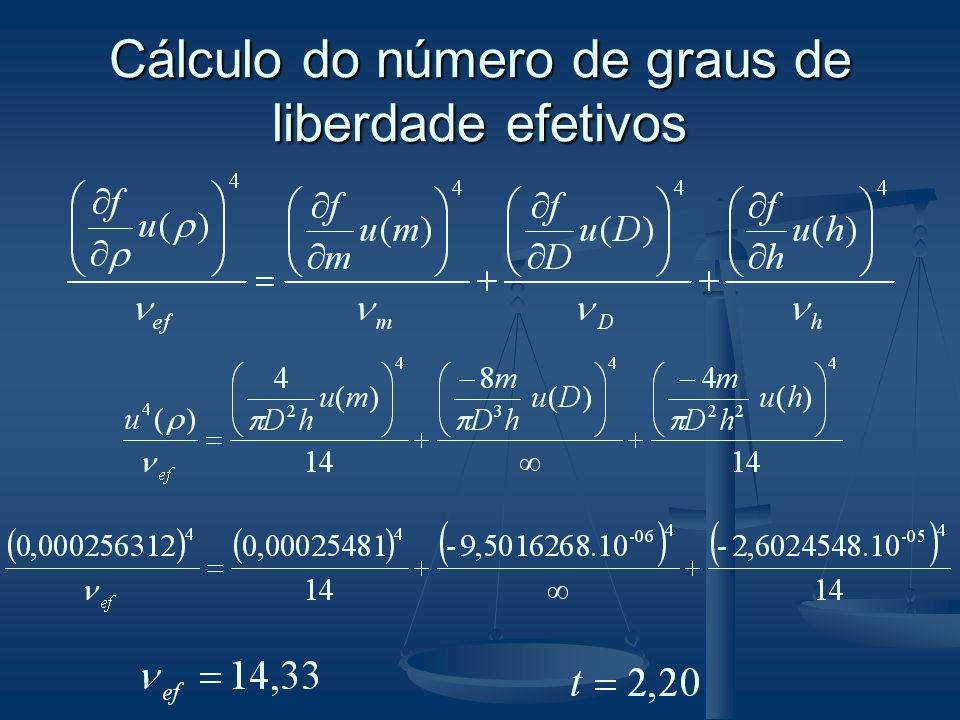 Valor da massa específica: U( ) = 2,20.u( ) U( ) = 2,20.
