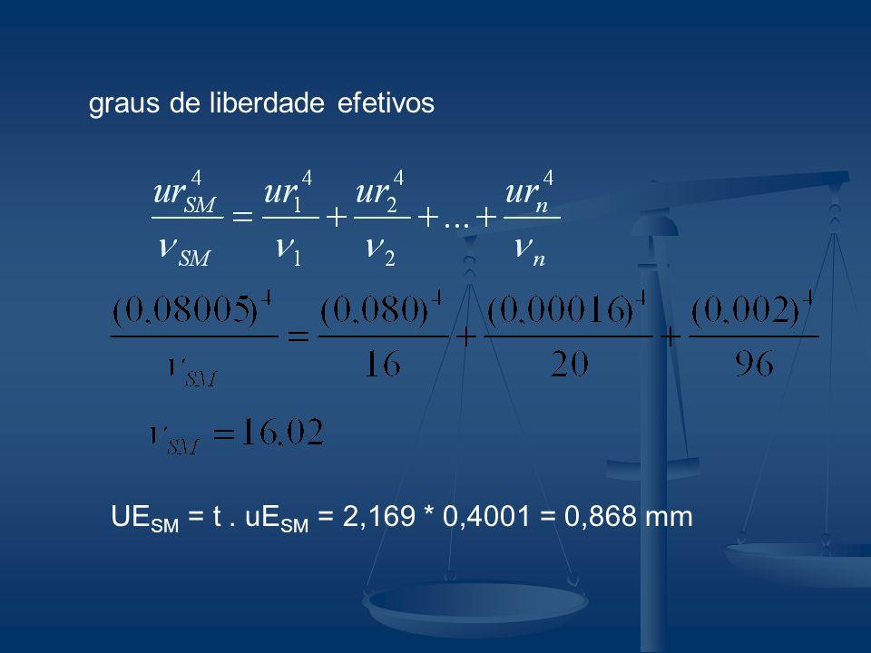Resultado da medição RM = I + CE SM ± UE SM RM = 5,000 + (-0,199) ± 0,868 RM = (4,80 ± 0,87) mm
