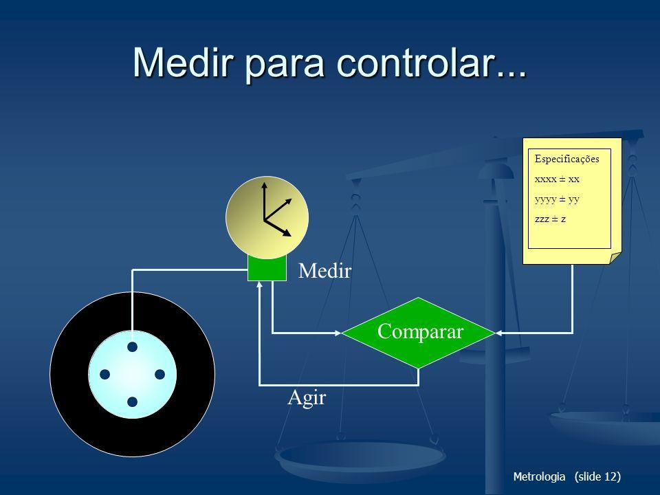 Metrologia (slide 12) Medir para controlar... Medir Comparar Especificações xxxx ± xx yyyy ± yy zzz ± z Agir