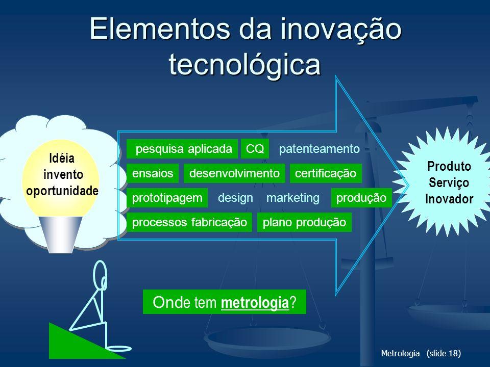 Metrologia (slide 18) Idéia invento oportunidade pesquisa aplicada processos fabricação ensaios prototipagem desenvolvimento produçãodesign plano prod