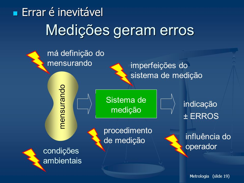 Metrologia (slide 19) Medições geram erros Sistema de medição mensurando indicação imperfeições do sistema de medição má definição do mensurando condi