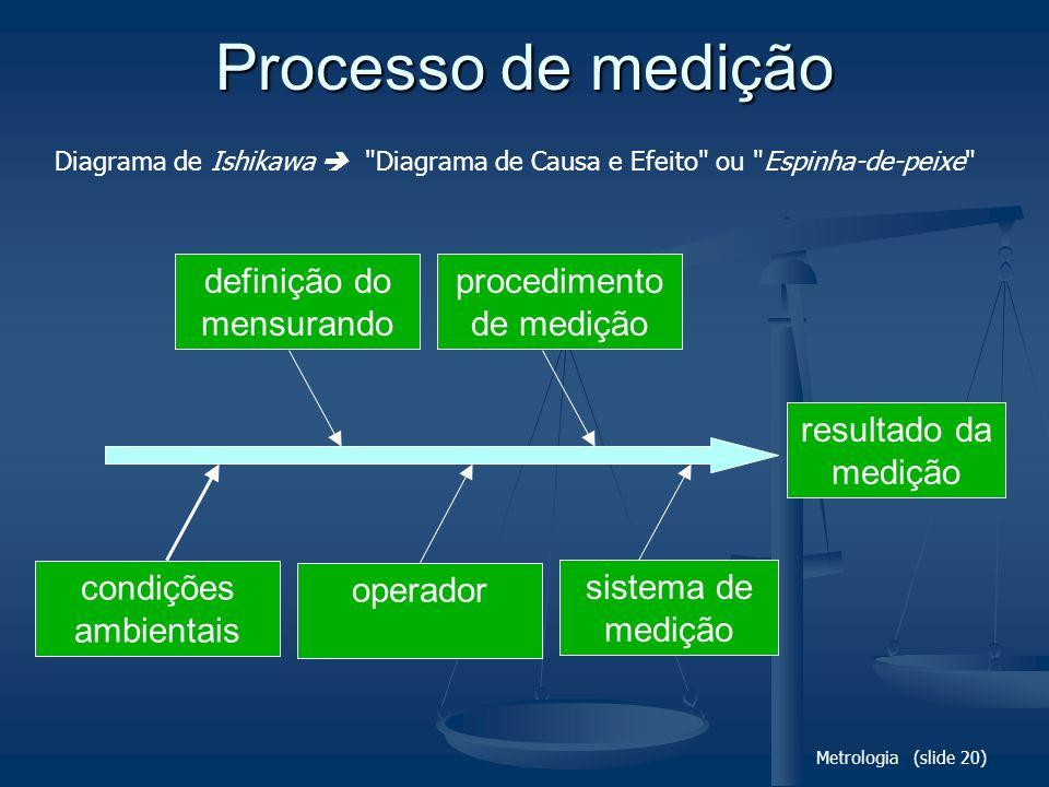 Metrologia (slide 20) Processo de medição resultado da medição definição do mensurando procedimento de medição condições ambientais sistema de medição