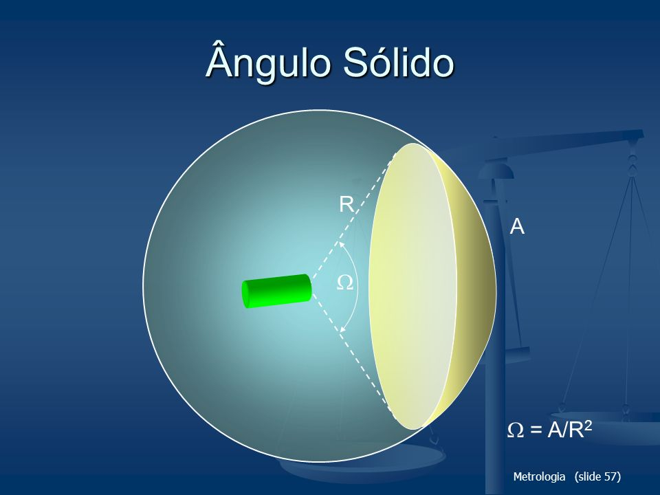 Metrologia (slide 57) Ângulo Sólido R A = A/R 2