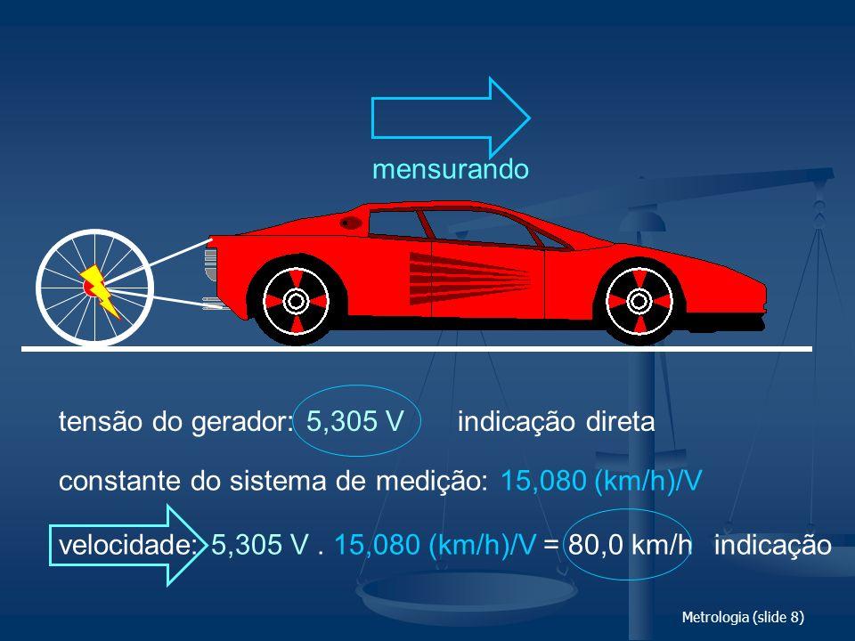Metrologia (slide 8) tensão do gerador: 5,305 V constante do sistema de medição: 15,080 (km/h)/V velocidade: 5,305 V. 15,080 (km/h)/V = 80,0 km/h indi