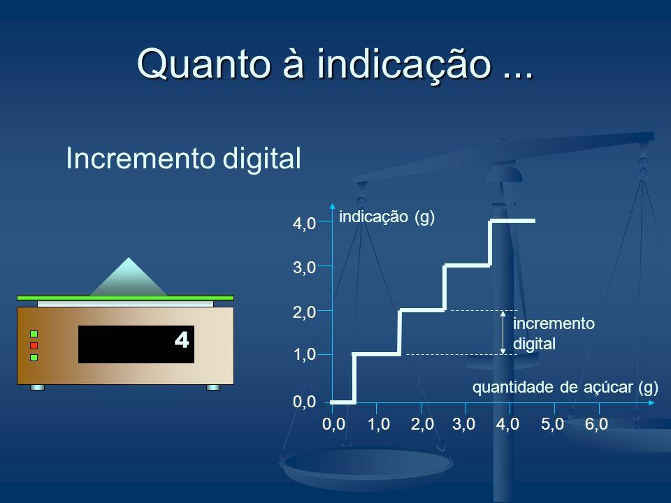 Quanto à indicação... g 1,0 quantidade de açúcar (g) indicação (g) 2,03,04,05,06,0 1,0 2,0 3,0 4,0 0,0 incremento digital 0 1 2 3 4 Incremento digital
