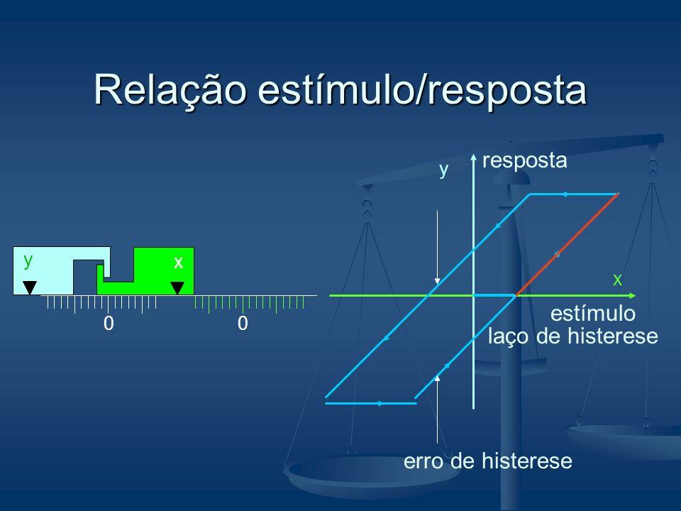 Relação estímulo/resposta 00 x y y x erro de histerese laço de histerese estímulo resposta